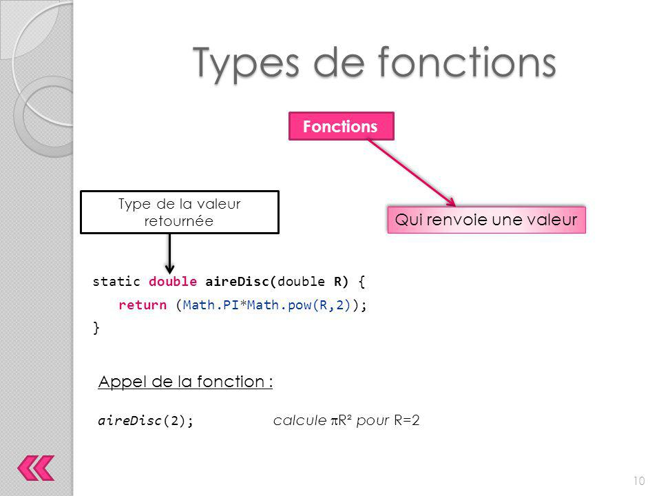 Types de fonctions static double aireDisc(double R) { return (Math.PI*Math.pow(R,2)); } Fonctions Qui renvoie une valeur Type de la valeur retournée A