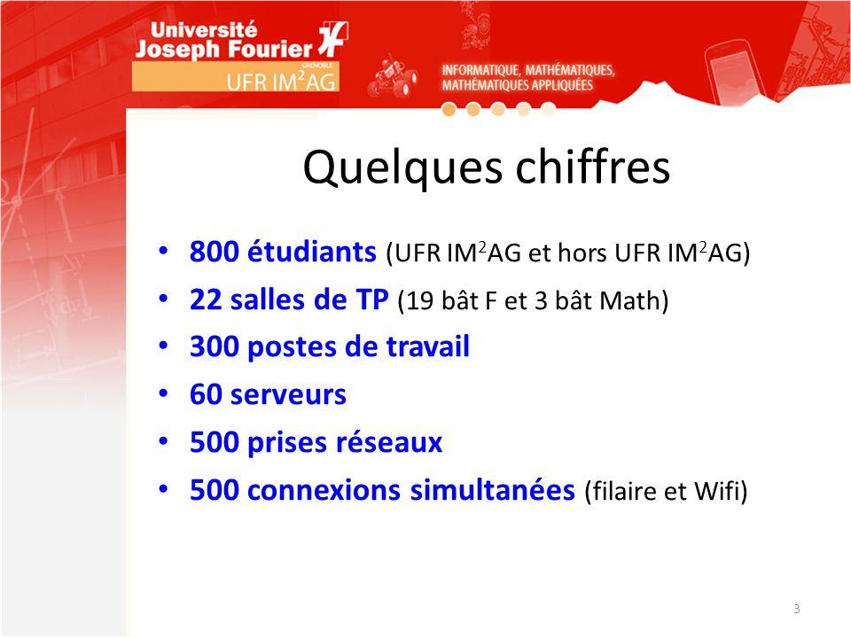Quelques chiffres 3 800 étudiants (UFR IM 2 AG et hors UFR IM 2 AG) 22 salles de TP (19 bât F et 3 bât Math) 300 postes de travail 60 serveurs 500 pri