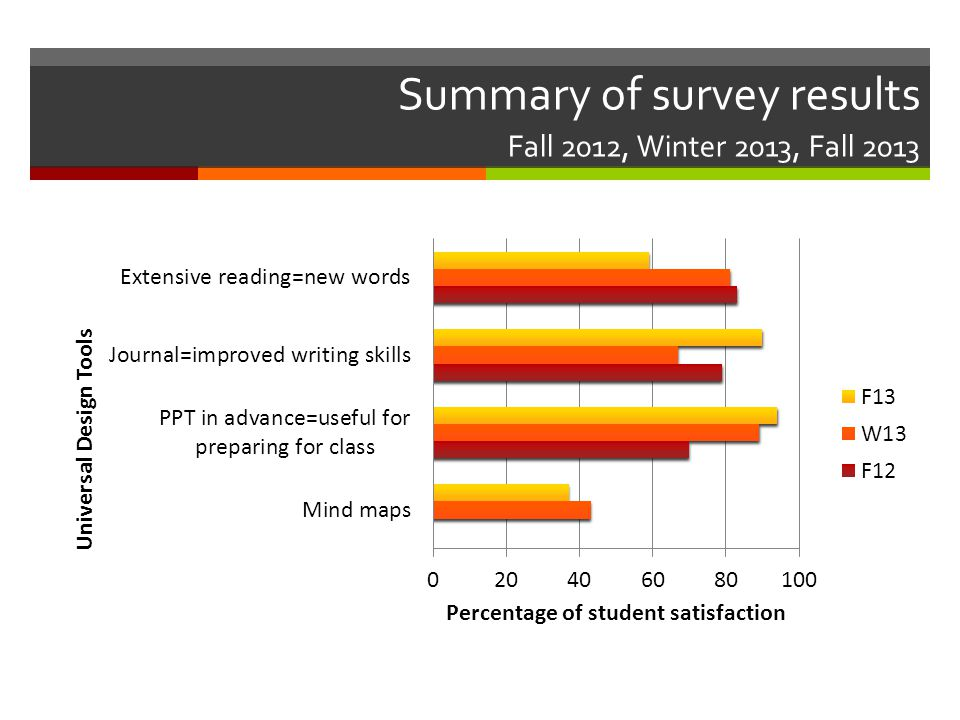 Summary of survey results Fall 2012, Winter 2013, Fall 2013