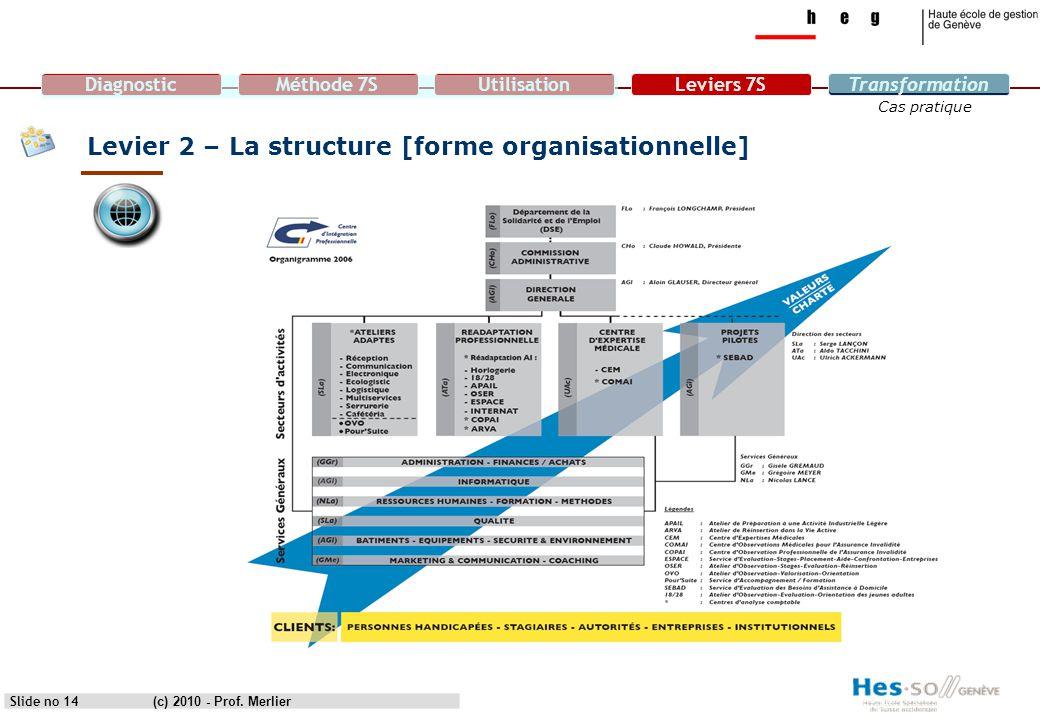 DiagnosticMéthode 7SUtilisationLeviers 7STransformation Cas pratique Levier 2 – La structure [forme organisationnelle] Slide no 14(c) 2010 - Prof. Mer