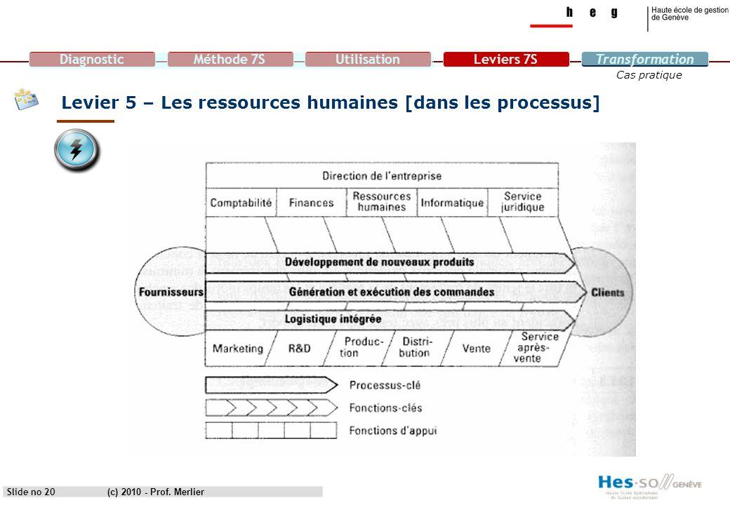 DiagnosticMéthode 7SUtilisationLeviers 7STransformation Cas pratique Levier 5 – Les ressources humaines [dans les processus] Slide no 20(c) 2010 - Pro