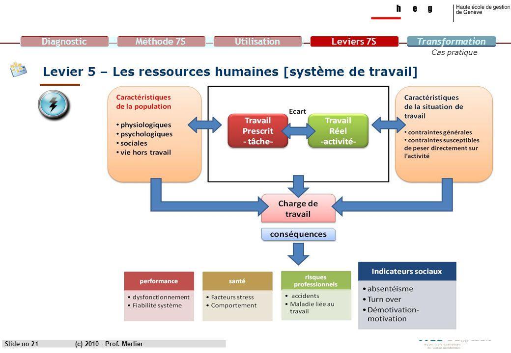 DiagnosticMéthode 7SUtilisationLeviers 7STransformation Cas pratique Levier 5 – Les ressources humaines [système de travail] Slide no 21(c) 2010 - Pro