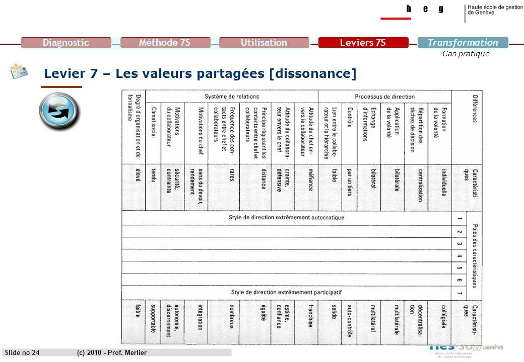 DiagnosticMéthode 7SUtilisationLeviers 7STransformation Cas pratique Levier 7 – Les valeurs partagées [dissonance] Slide no 24(c) 2010 - Prof. Merlier