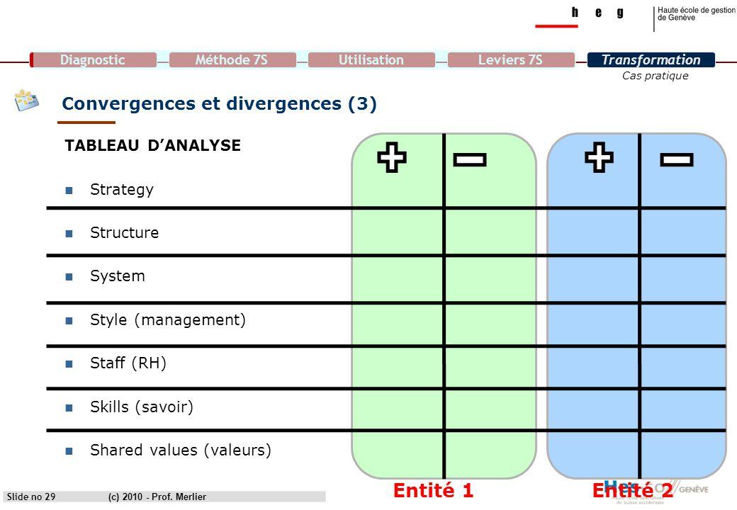 DiagnosticMéthode 7SUtilisationLeviers 7STransformation Cas pratique Slide no 29 Convergences et divergences (3) TABLEAU D'ANALYSE Strategy Structure