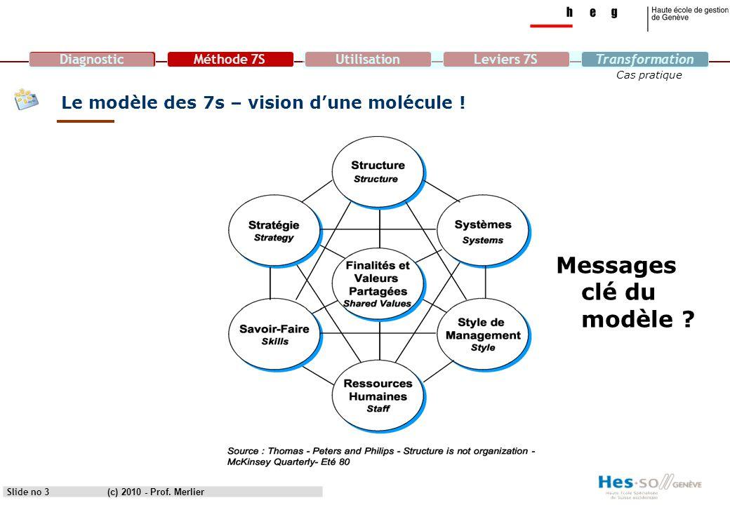 DiagnosticMéthode 7SUtilisationLeviers 7STransformation Cas pratique Slide no 3 Le modèle des 7s – vision d'une molécule ! Messages clé du modèle ? (c