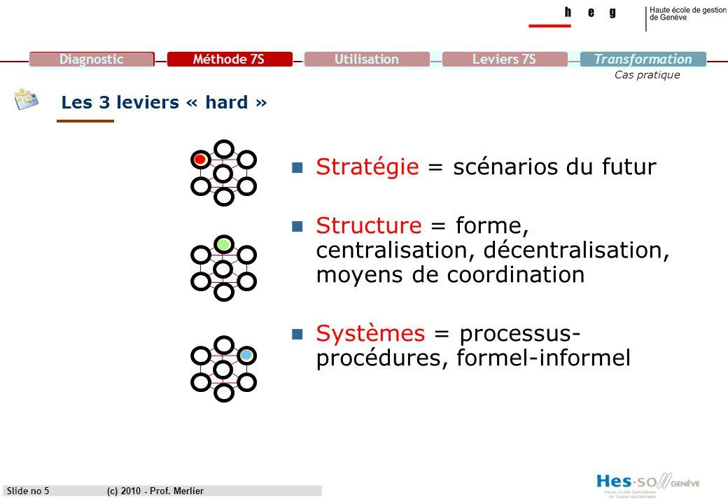 DiagnosticMéthode 7SUtilisationLeviers 7STransformation Cas pratique Slide no 5 Les 3 leviers « hard » Stratégie = scénarios du futur Structure = form