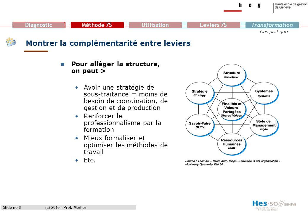 DiagnosticMéthode 7SUtilisationLeviers 7STransformation Cas pratique Slide no 29 Convergences et divergences (3) TABLEAU D'ANALYSE Strategy Structure System Style (management) Staff (RH) Skills (savoir) Shared values (valeurs) Entité 1Entité 2 (c) 2010 - Prof.