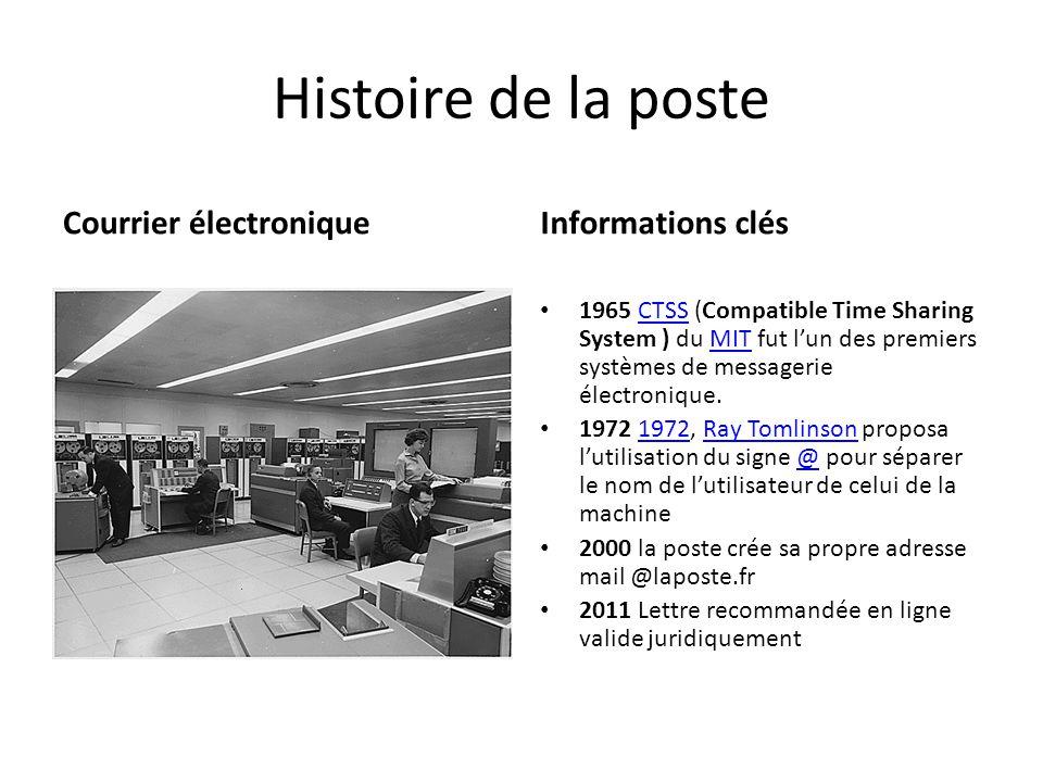 Histoire de la poste Courrier électroniqueInformations clés 1965 CTSS (Compatible Time Sharing System ) du MIT fut l'un des premiers systèmes de messa
