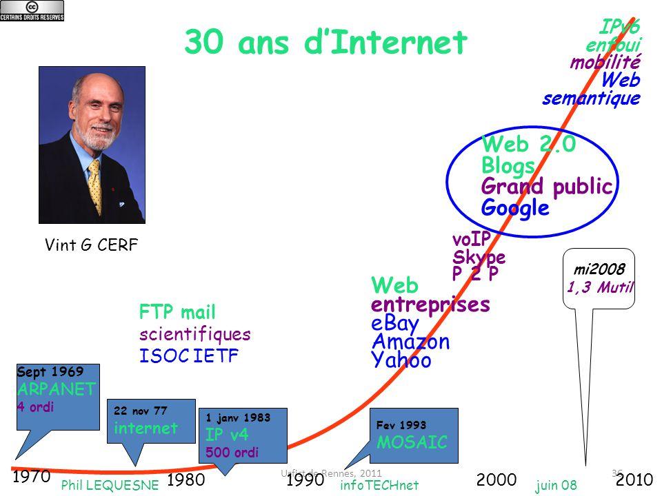 Urfist de Rennes, 201136 30 ans d'Internet Phil LEQUESNE infoTECHnet juin 08 1970 1980199020002010 FTP mail scientifiques ISOC IETF 1 janv 1983 IP v4