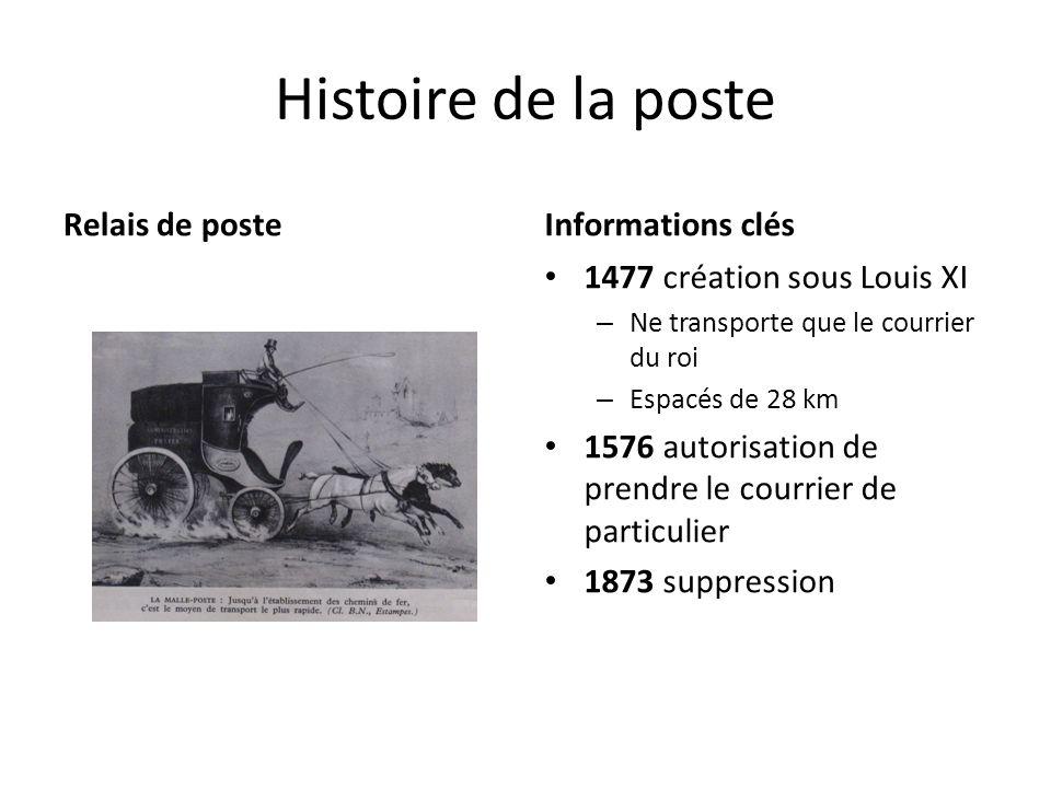 Histoire de la poste Relais de posteInformations clés 1477 création sous Louis XI – Ne transporte que le courrier du roi – Espacés de 28 km 1576 autor