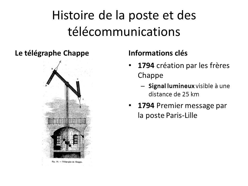 Histoire de la poste et des télécommunications Le télégraphe ChappeInformations clés 1794 création par les frères Chappe – Signal lumineux visible à u