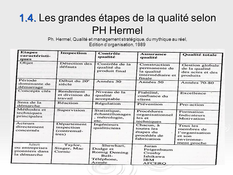 1.4. Les grandes étapes de la qualité selon PH Hermel Ph. Hermel, Qualité et management stratégique, du mythique au réel, Edition d'organisation, 1989