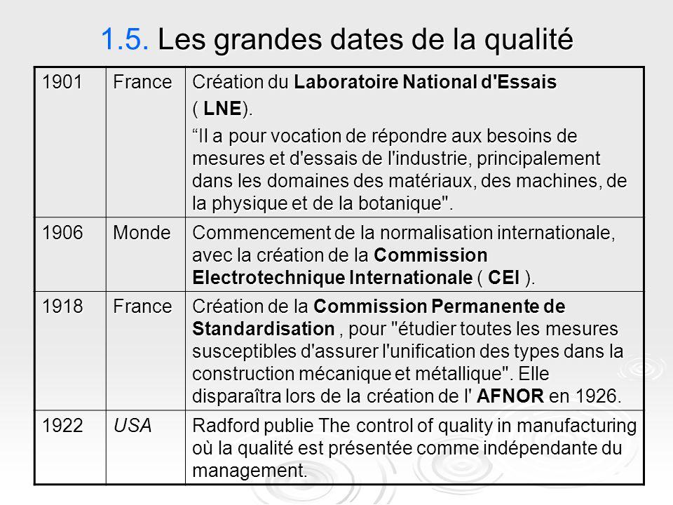 """Les grandes dates de la qualité 1.5. Les grandes dates de la qualité Création du Laboratoire National d'Essais ( LNE). """"Il a pour vocation de répondre"""