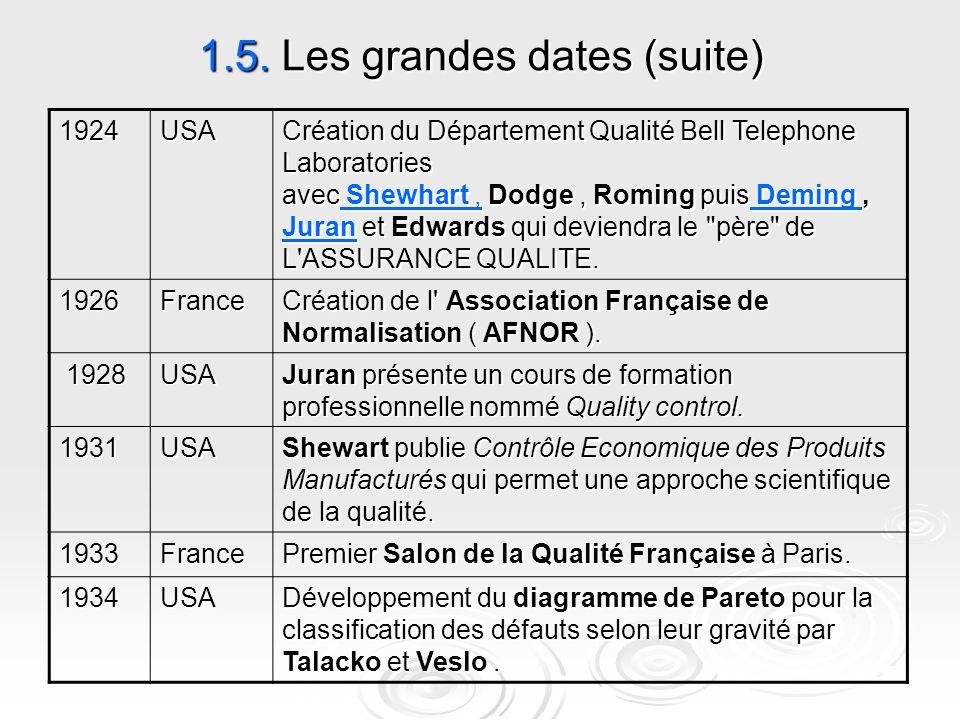 1.5. Les grandes dates (suite) Création du Département Qualité Bell Telephone Laboratories avec Shewhart, Dodge, Roming puis Deming, Juran et Edwards