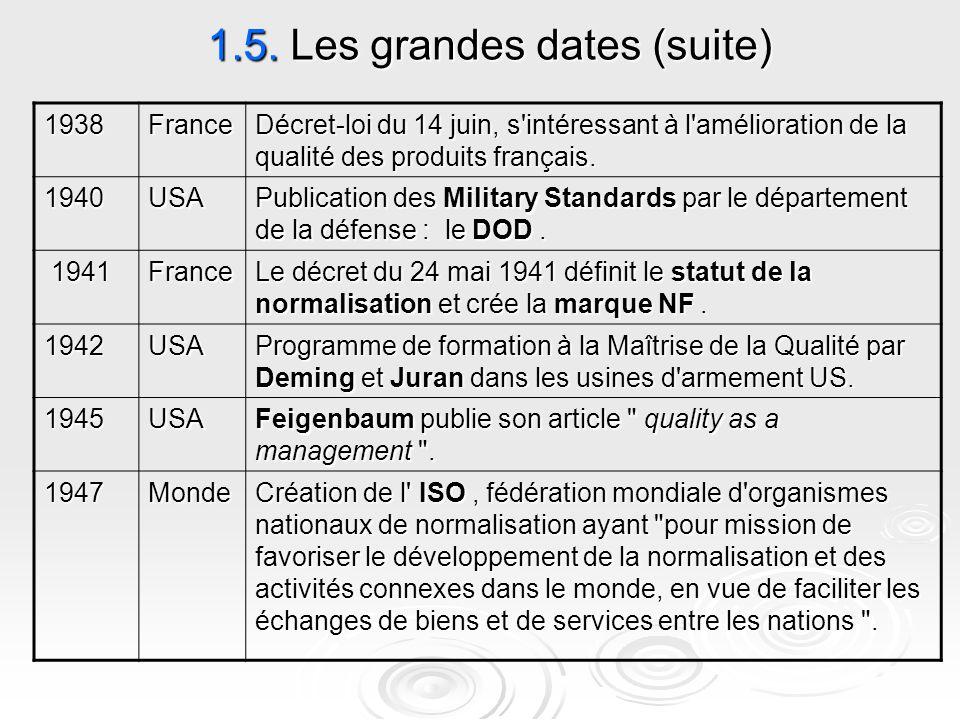 1.5. Les grandes dates (suite) Décret-loi du 14 juin, s'intéressant à l'amélioration de la qualité des produits français. France1938 Publication des M