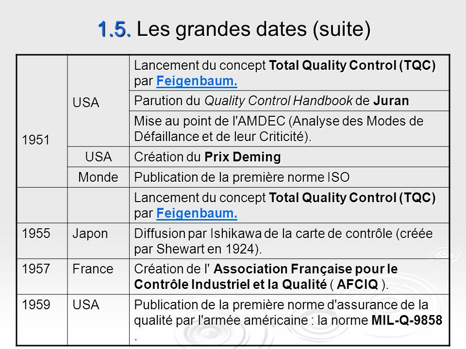 1.5. Les grandes dates (suite) Lancement du concept Total Quality Control (TQC) par Feigenbaum. Feigenbaum. USA1951 Parution du Quality Control Handbo