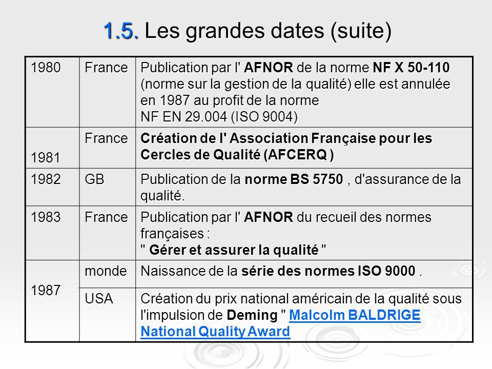 1.5. Les grandes dates (suite) Publication par l' AFNOR de la norme NF X 50-110 (norme sur la gestion de la qualité) elle est annulée en 1987 au profi