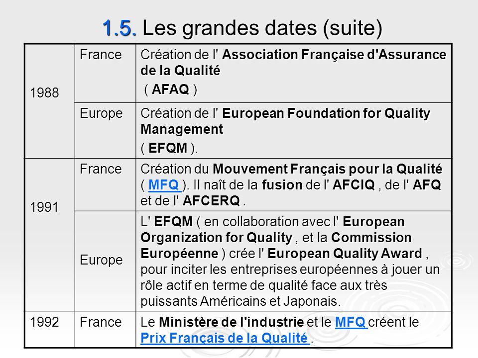 1.5. Les grandes dates (suite) Création de l' Association Française d'Assurance de la Qualité ( AFAQ ) ( AFAQ )France1988 Création de l' European Foun