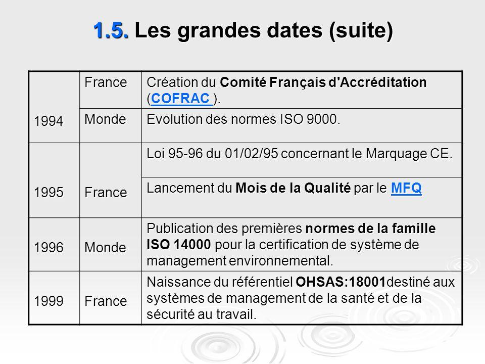 1.5. Les grandes dates (suite) Création du Comité Français d'Accréditation (COFRAC ). COFRAC France1994 Evolution des normes ISO 9000. Monde Loi 95-96
