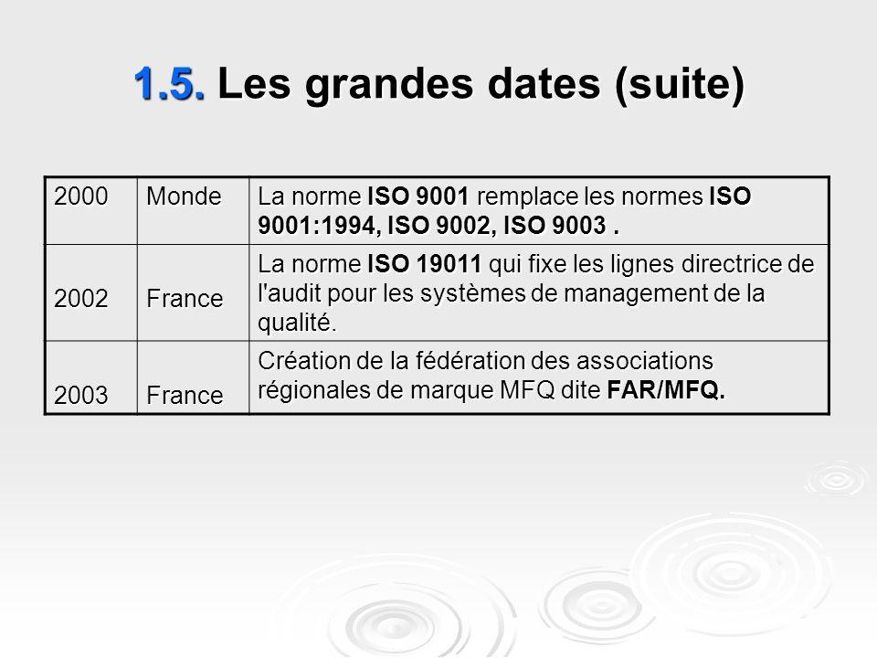 1.5. Les grandes dates (suite) La norme ISO 9001 remplace les normes ISO 9001:1994, ISO 9002, ISO 9003. Monde2000 La norme ISO 19011 qui fixe les lign