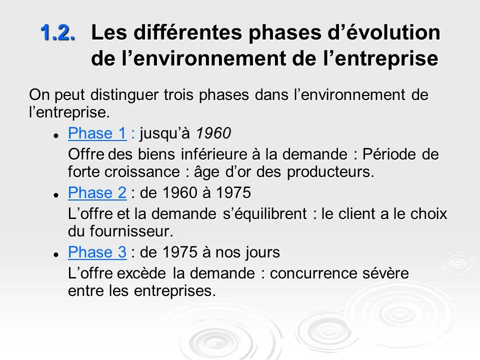1.2.Les différentes phases d'évolution de l'environnement de l'entreprise On peut distinguer trois phases dans l'environnement de l'entreprise. Phase