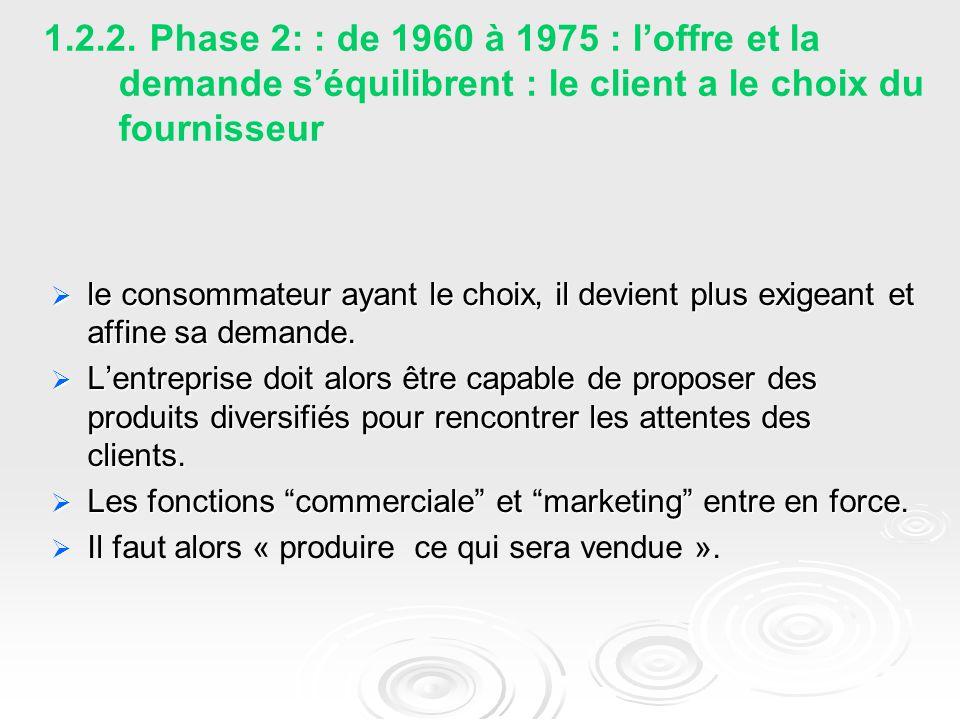 1.2.2. Phase 2: : de 1960 à 1975 : l'offre et la demande s'équilibrent : le client a le choix du fournisseur  le consommateur ayant le choix, il devi