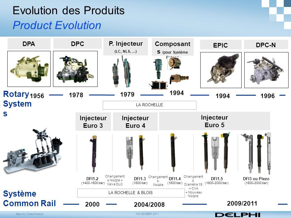 Security ClassificationNOVEMBER 2011 Evolution des Produits Product Evolution 1956 1978 1994 2000 2004/2008 2009/2011 Système Common Rail DFI1.3 (1600