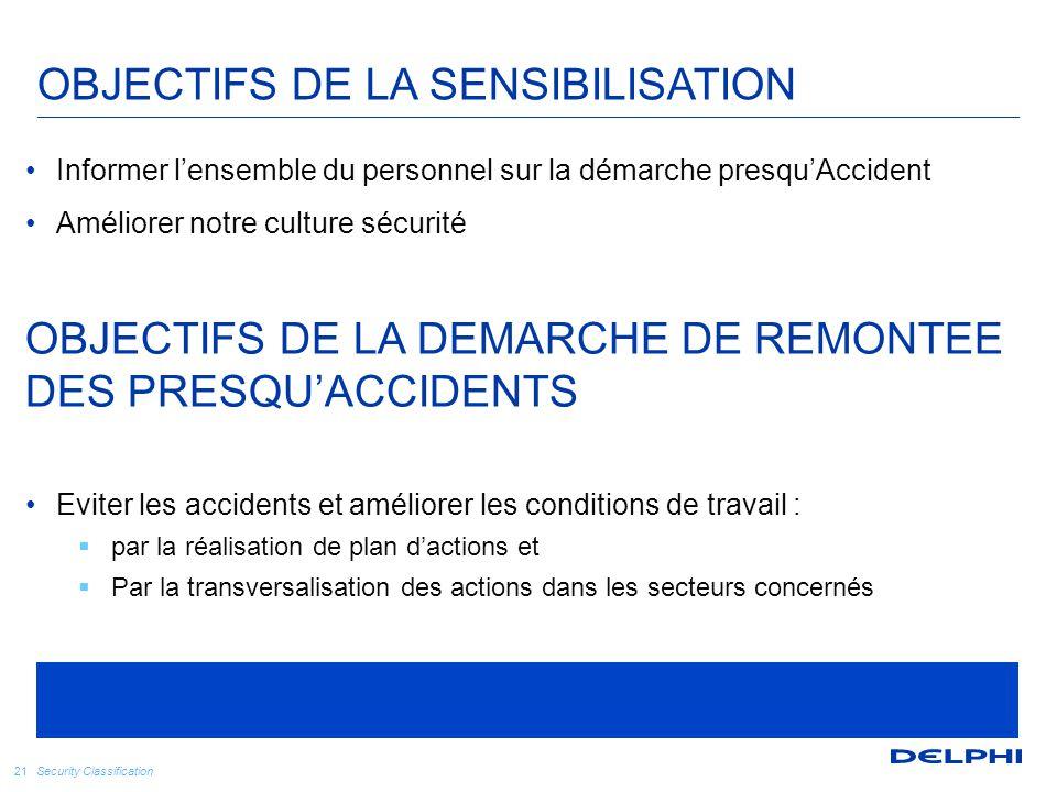 Security Classification OBJECTIFS DE LA SENSIBILISATION 21 Informer l'ensemble du personnel sur la démarche presqu'Accident Améliorer notre culture sé