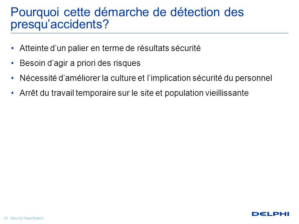 Security Classification 23 Pourquoi cette démarche de détection des presqu'accidents? Atteinte d'un palier en terme de résultats sécurité Besoin d'agi