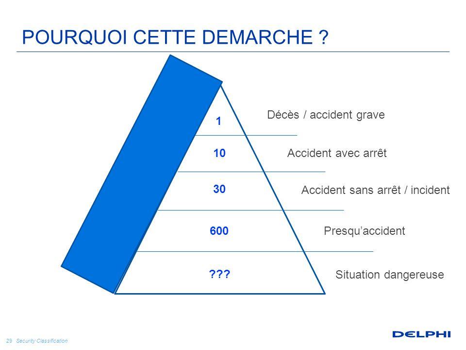 Security Classification 29 1 30 600 ??? 10 Décès / accident grave Accident avec arrêt Accident sans arrêt / incident Presqu'accident Situation dangere