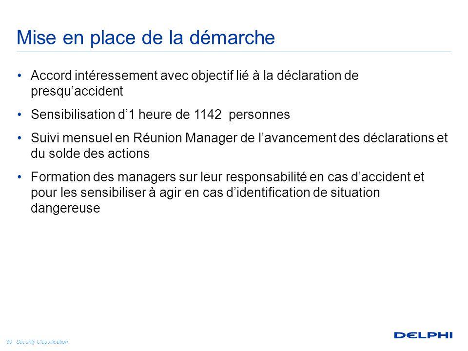 Security Classification 30 Mise en place de la démarche Accord intéressement avec objectif lié à la déclaration de presqu'accident Sensibilisation d'1