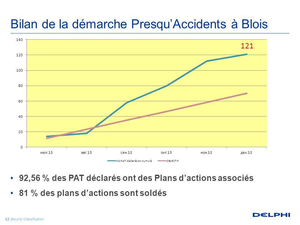 Security Classification 43 Bilan de la démarche Presqu'Accidents à Blois 92,56 % des PAT déclarés ont des Plans d'actions associés 81 % des plans d'ac