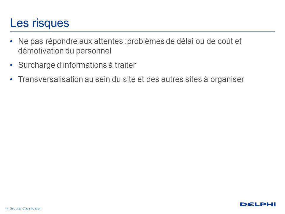 Security Classification 44 Les risques Ne pas répondre aux attentes :problèmes de délai ou de coût et démotivation du personnel Surcharge d'informatio