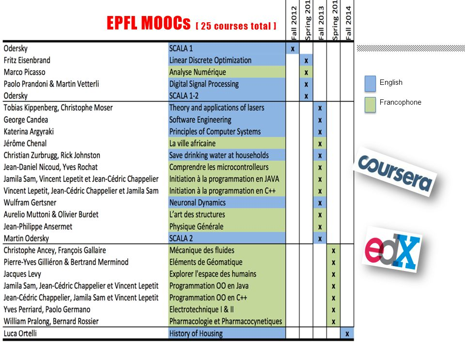 EPFL MOOCs [ 25 courses total ] Francophone English