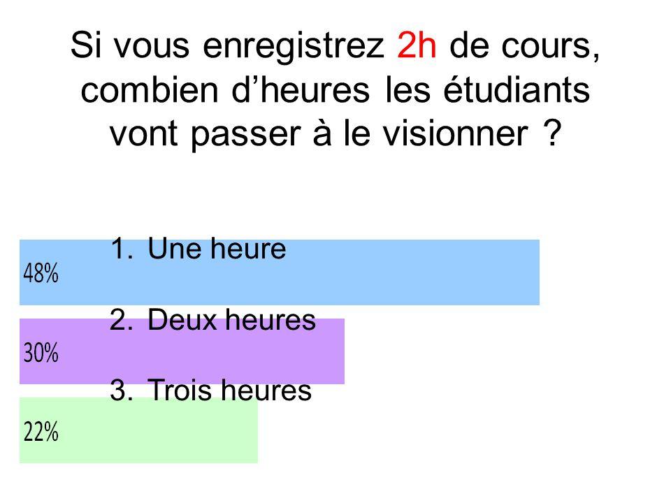 Si vous enregistrez 2h de cours, combien d'heures les étudiants vont passer à le visionner .