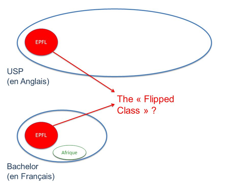 EPFL Afrique USP (en Anglais) Bachelor (en Français) The « Flipped Class » ?