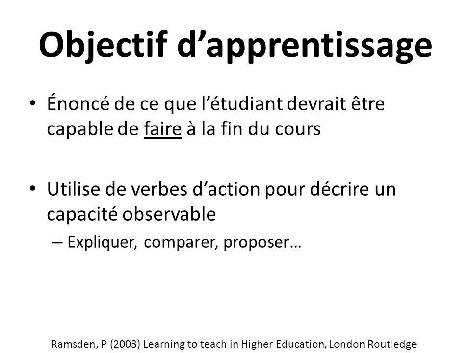 Objectif d'apprentissage Énoncé de ce que l'étudiant devrait être capable de faire à la fin du cours Utilise de verbes d'action pour décrire un capacité observable – Expliquer, comparer, proposer… Ramsden, P (2003) Learning to teach in Higher Education, London Routledge