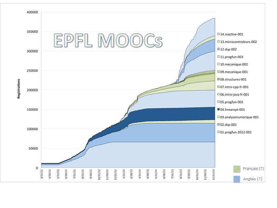 EPFL MOOCs [ 25 courses total ] Francophone English
