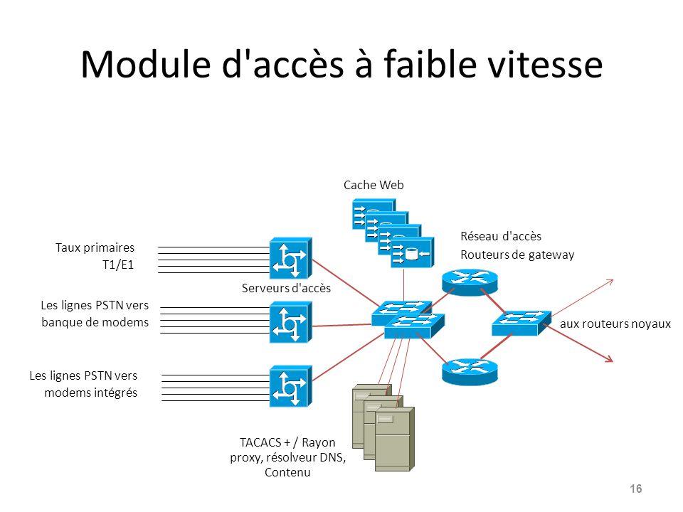 Module d accès à faible vitesse 16 aux routeurs noyaux Taux primaires T1/E1 Les lignes PSTN vers banque de modems Les lignes PSTN vers modems intégrés Serveurs d accès TACACS + / Rayon proxy, résolveur DNS, Contenu Cache Web Réseau d accès Routeurs de gateway