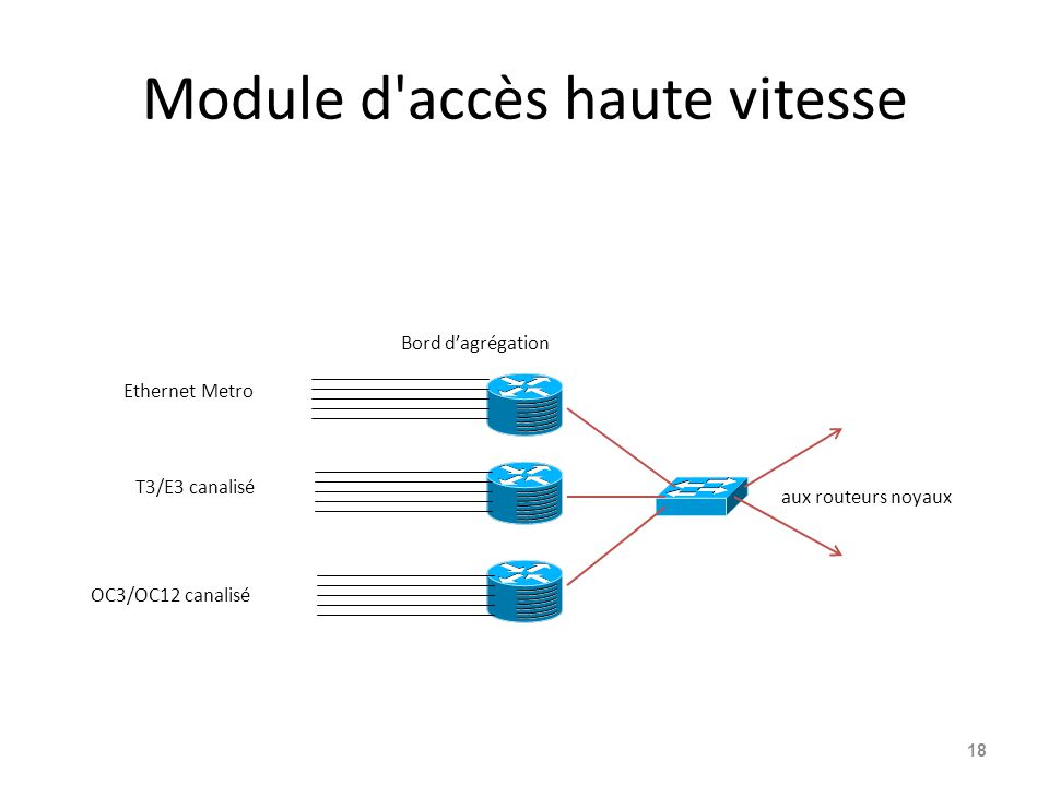 Module d accès haute vitesse 18 aux routeurs noyaux Ethernet Metro T3/E3 canalisé OC3/OC12 canalisé Bord d'agrégation