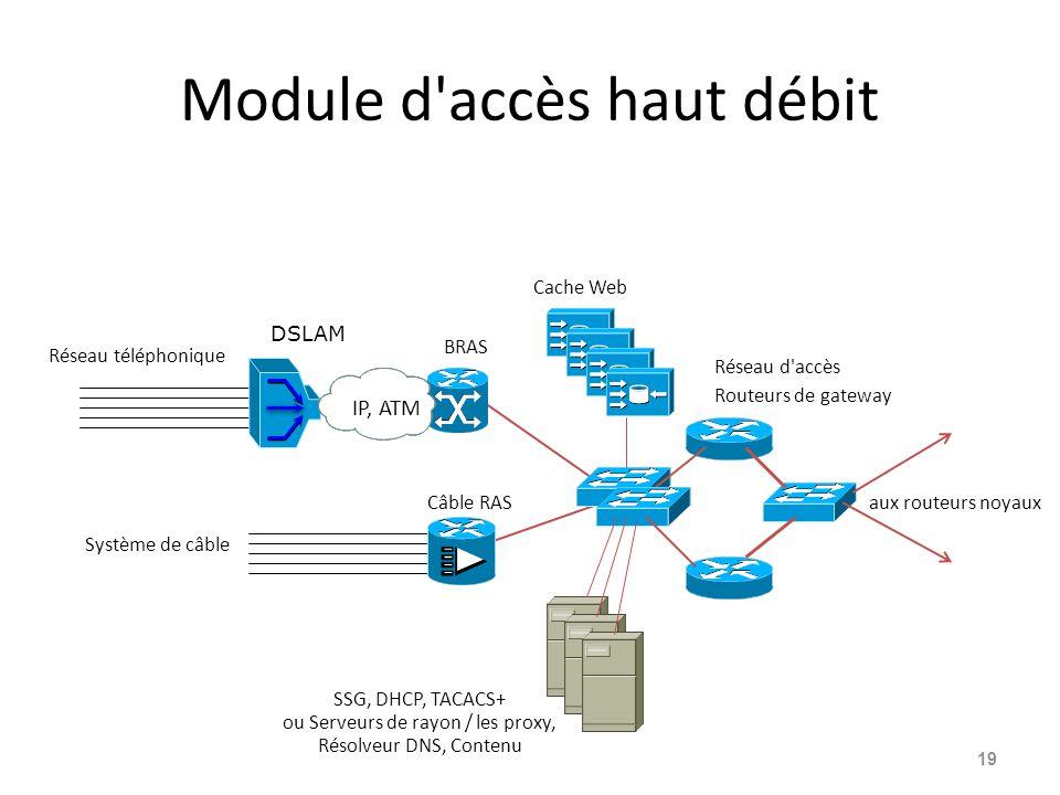 Module d accès haut débit 19 aux routeurs noyaux Réseau téléphonique Système de câble BRAS SSG, DHCP, TACACS+ ou Serveurs de rayon / les proxy, Résolveur DNS, Contenu Cache Web Réseau d accès Routeurs de gateway Câble RAS DSLAM IP, ATM