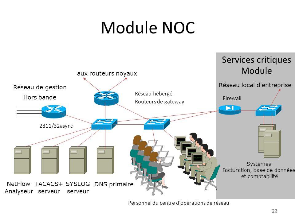Module NOC 23 DNS primaire aux routeurs noyaux Réseau hébergé Routeurs de gateway SYSLOG serveur TACACS+ serveur Personnel du centre d'opérations de réseau Réseau de gestion Hors bande 2811/32async NetFlow Analyseur Firewall Systèmes Facturation, base de données et comptabilité Réseau local d entreprise Services critiques Module