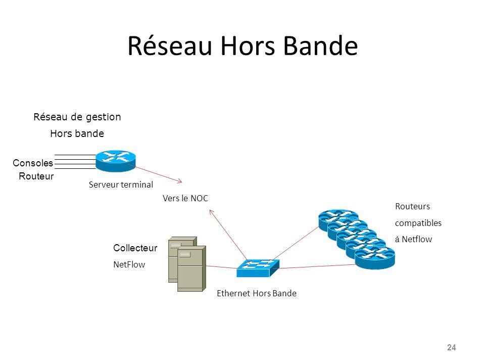 Réseau Hors Bande 24 Réseau de gestion Hors bande Serveur terminal Vers le NOC Ethernet Hors Bande Collecteur NetFlow Routeurs compatibles à Netflow Consoles Routeur