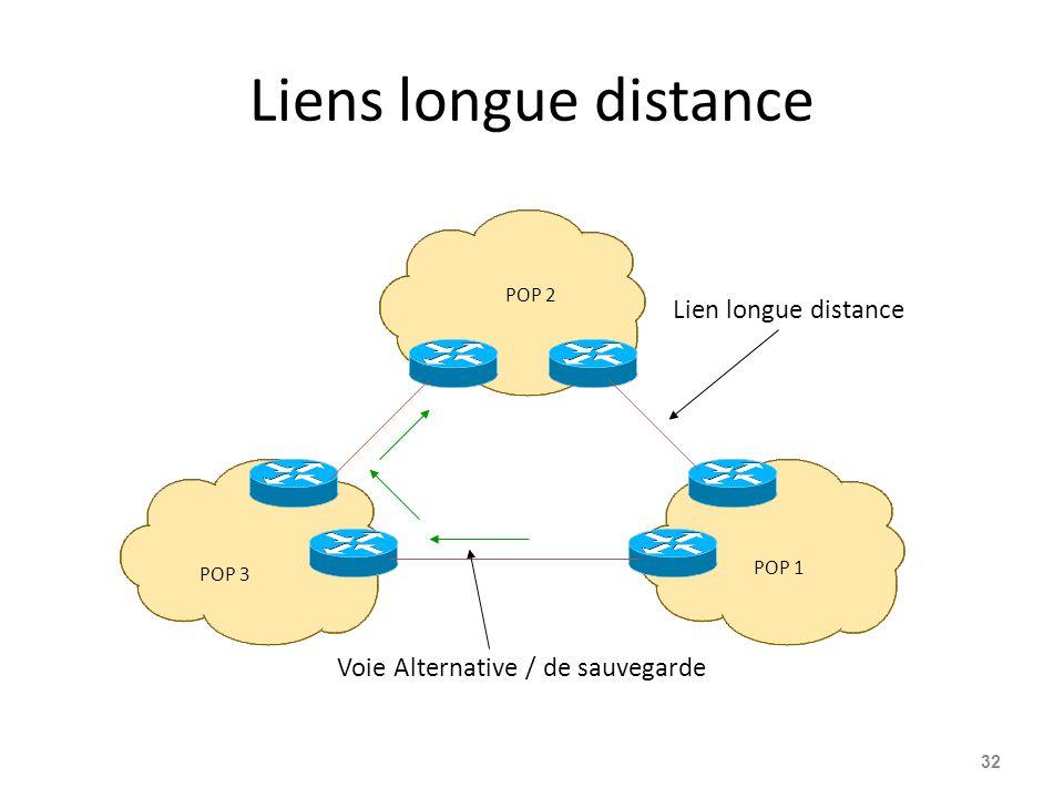 Liens longue distance 32 POP 1 POP 2 POP 3 Lien longue distance Voie Alternative / de sauvegarde