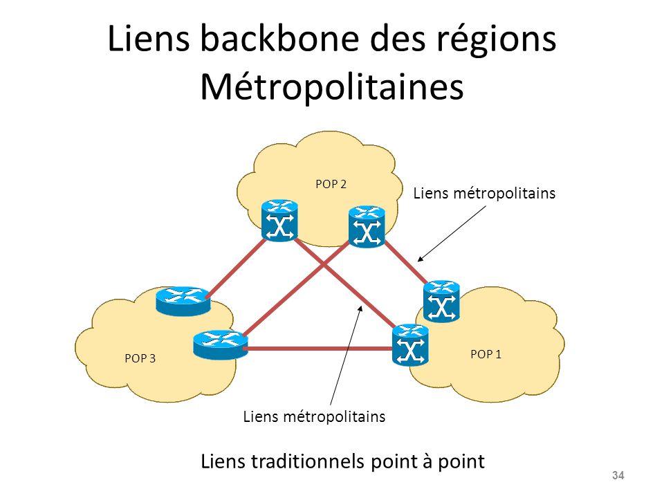 Liens backbone des régions Métropolitaines 34 POP 1 POP 2 POP 3 Liens métropolitains Liens traditionnels point à point