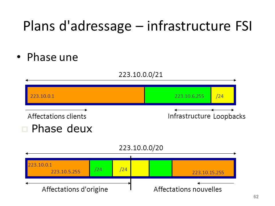  Phase deux Plans d'adressage – infrastructure FSI Phase une 62 223.10.0.0/21 Affectations clients Infrastructure Loopbacks /24223.10.6.255223.10.0.1