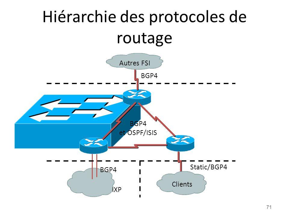 Hiérarchie des protocoles de routage 71 BGP4 et OSPF/ISIS Autres FSI Clients IXP Static/BGP4 BGP4