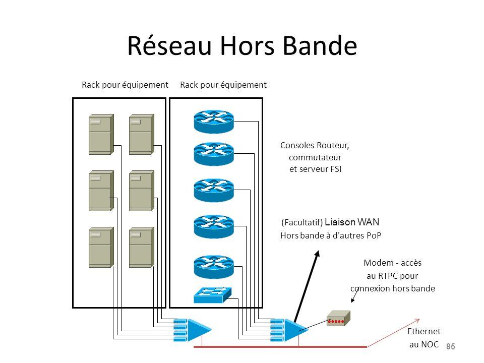 Réseau Hors Bande 85 Ethernet au NOC Consoles Routeur, commutateur et serveur FSI (Facultatif) Liaison WAN Hors bande à d autres PoP Modem - accès au RTPC pour connexion hors bande Rack pour équipement