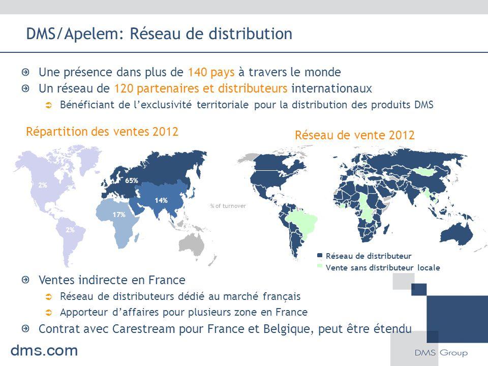 DMS/Apelem: Réseau de distribution Ventes indirecte en France  Réseau de distributeurs dédié au marché français  Apporteur d'affaires pour plusieurs zone en France Contrat avec Carestream pour France et Belgique, peut être étendu Une présence dans plus de 140 pays à travers le monde Un réseau de 120 partenaires et distributeurs internationaux  Bénéficiant de l'exclusivité territoriale pour la distribution des produits DMS Répartition des ventes 2012 Réseau de vente 2012