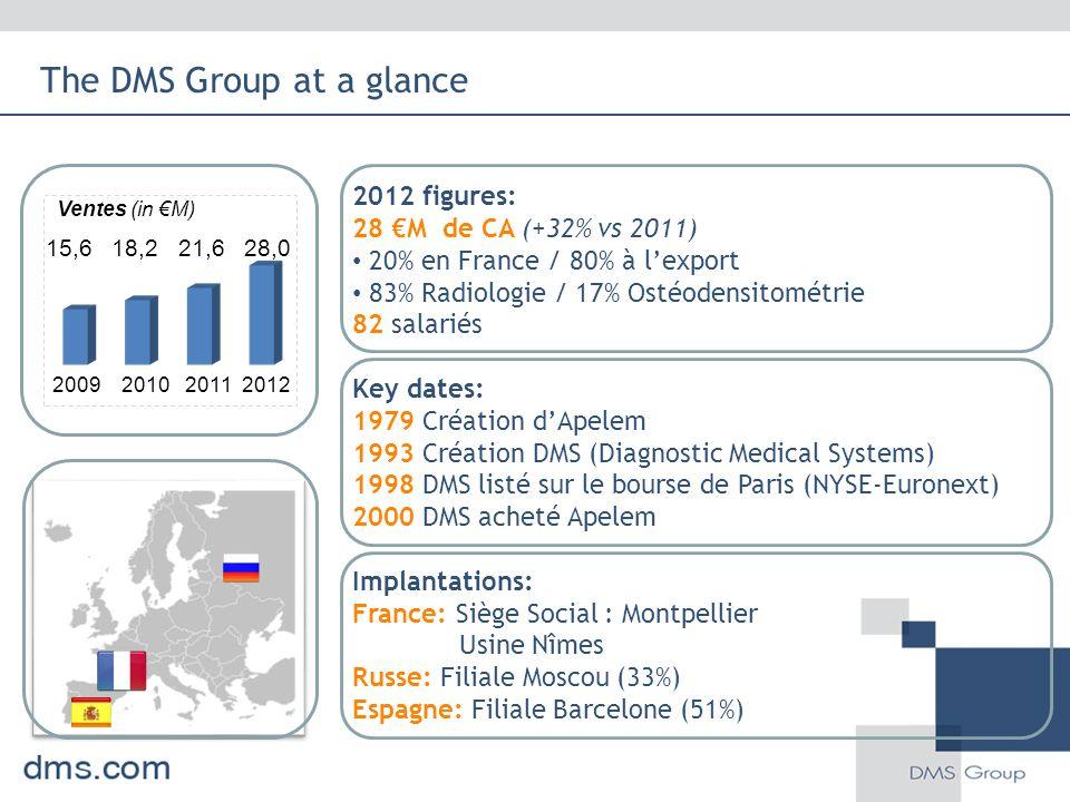 2012 figures: 28 €M de CA (+32% vs 2011) 20% en France / 80% à l'export 83% Radiologie / 17% Ostéodensitométrie 82 salariés Key dates: 1979 Création d